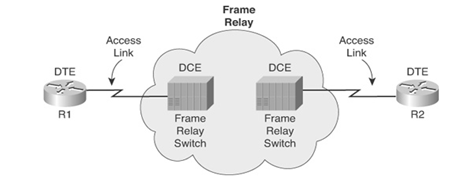 Frame Relay Components