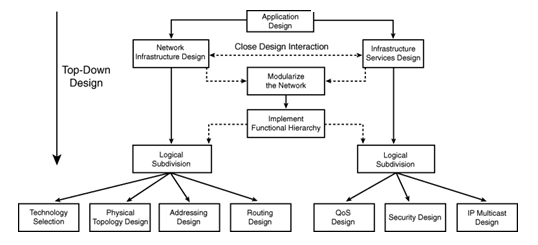 Describe The Top Down Approach To Network Design