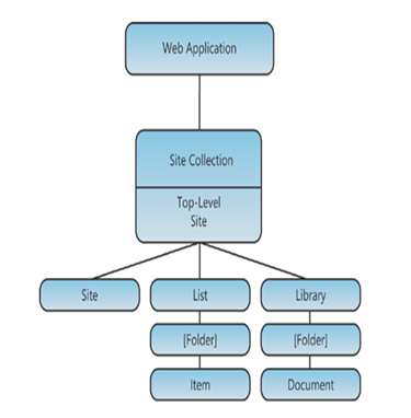 The logical architecture of SharePoint 2010