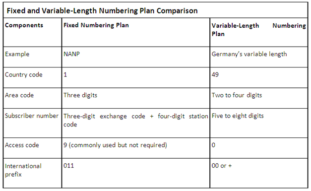 Fixed and Variable-Lenght Numbering Plan Comparison