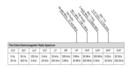 The Entire Electromagnetic Spectrum