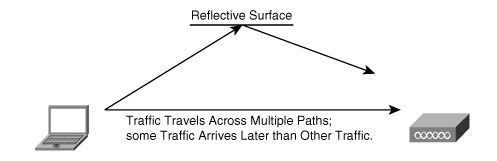 Multipath Issue