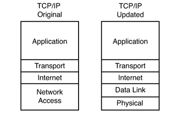 TCP/IP Networking Model