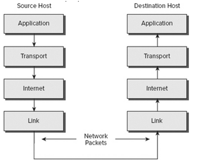 TCP/IP Process