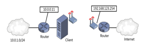 A network that requires static routing