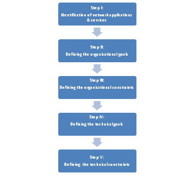 Steps of Identification of Customer Requirements